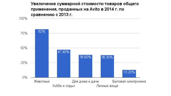Увеличение суммарной стоимости товаров общего применения, проданных на Avito в 2014 г. по сравнению с 2013 г.