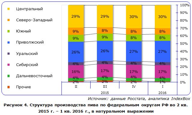 Объем производства пива в россии