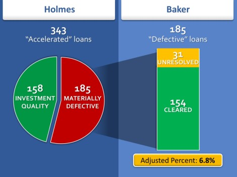 Defective Loans