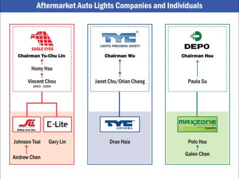 Aftermarket Auto Lights