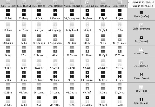 Книга перемен толкование гексаграмм полное онлайн