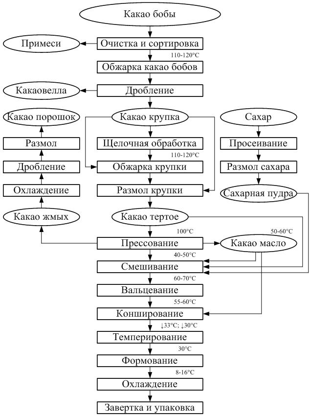 Производство белого шоколада