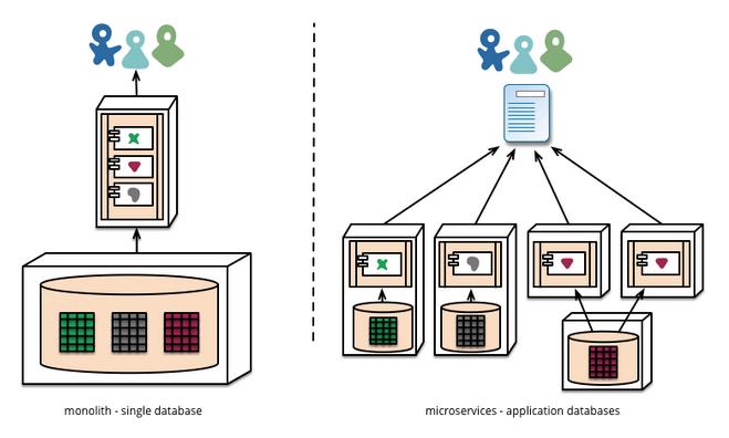 微服务很适合用 Docker 容器实现