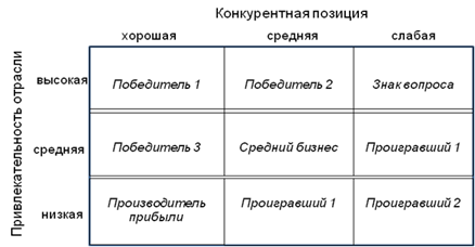 Матрица маккинси википедия