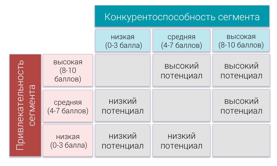 Матрица конкуренции портера включает следующие стратегии