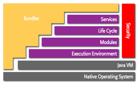 Osgi bundles explained osgi bundle malvernweather Choice Image