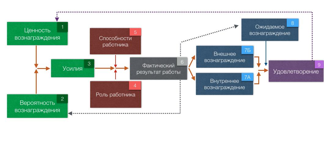 Модель портера лоулера схема