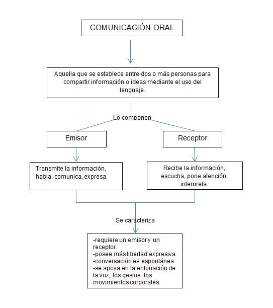 Estrategias para la comunicacion oral y escrita