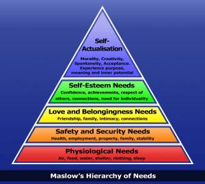 Self Defense in Allen - Crucible Krav Maga - Hierarchy of Needs