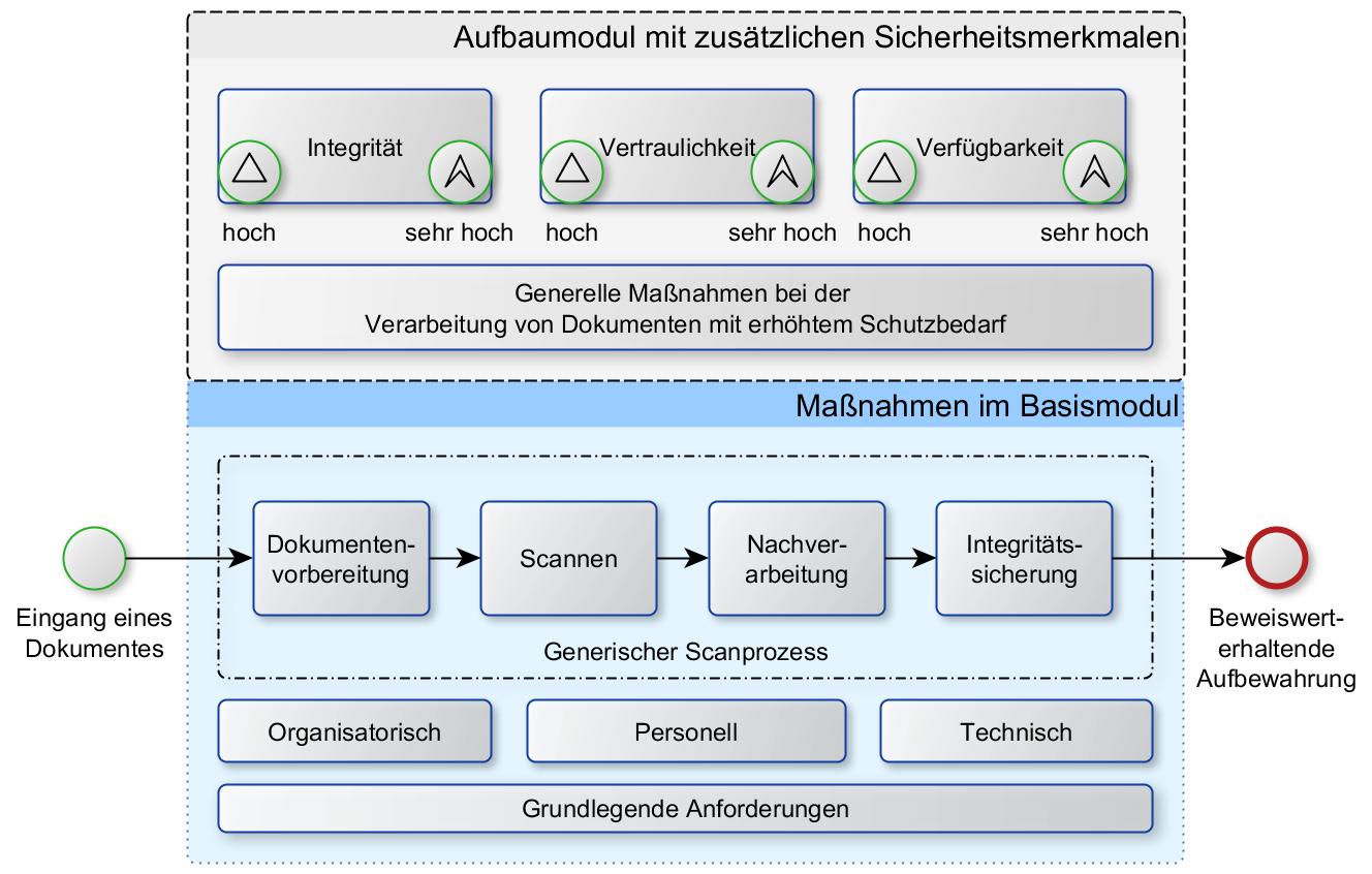 Ansicht des Scanprozesses sowie der Basis- und Aufbaumodule nach TR RESISCAN