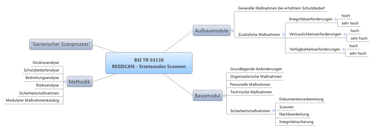 Mindmap der Inhalte von TR RESISCAN