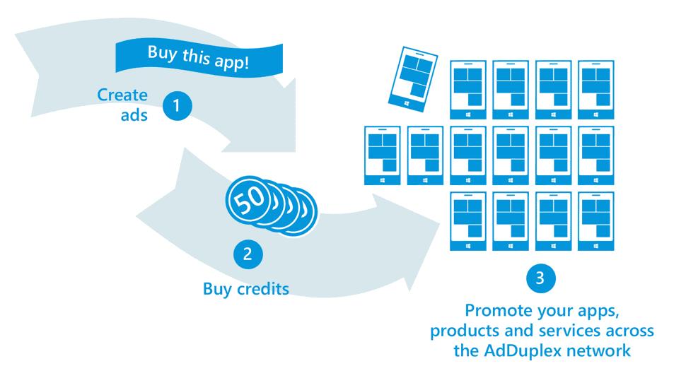 AdDuplex User Acquisition on Windows