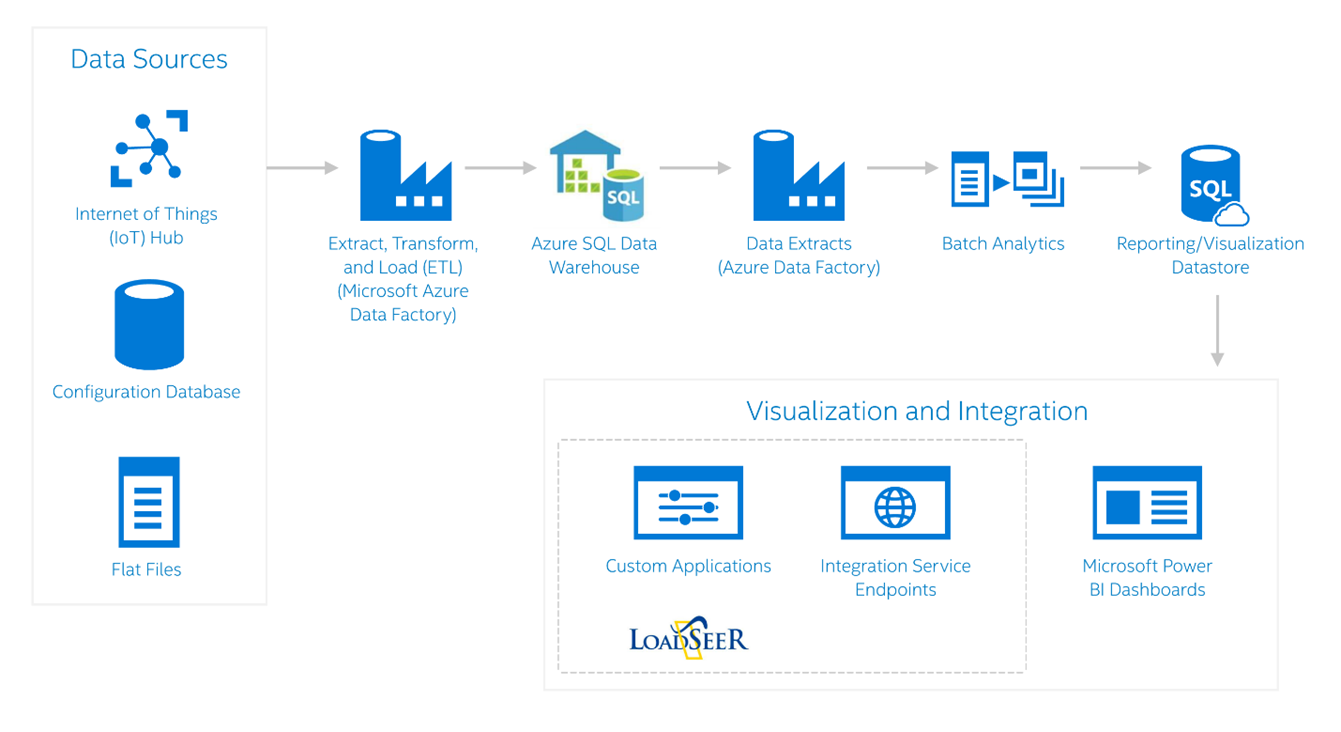 Integral Analytics moves to Azure SQL Data Warehouse from AWS