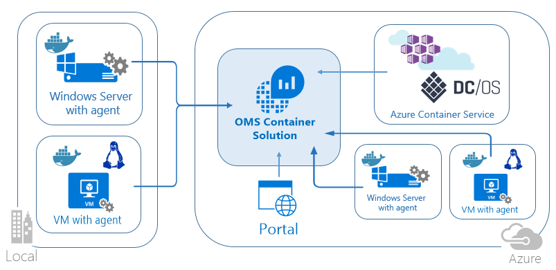 Diagram of OMS Monitoring Containers in Windows Server and Hyper-V