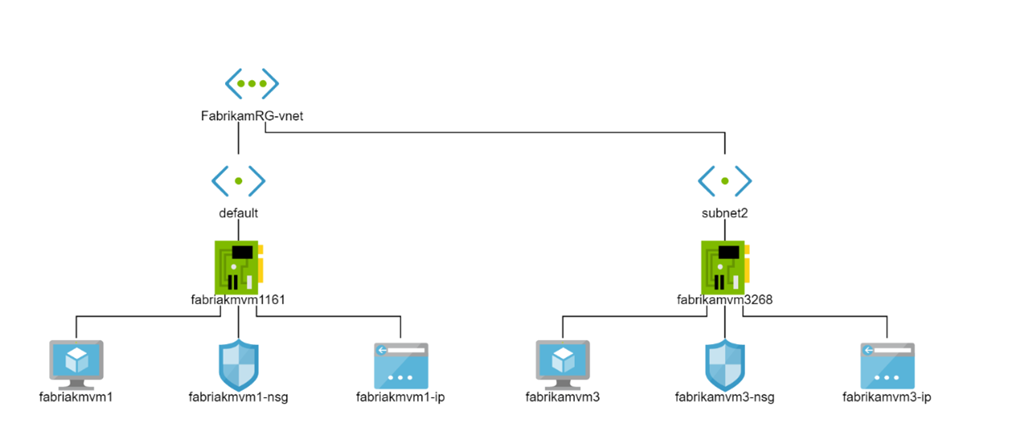 Network Watcher – Network Performance Monitoring and Diagnostics Service for Azure