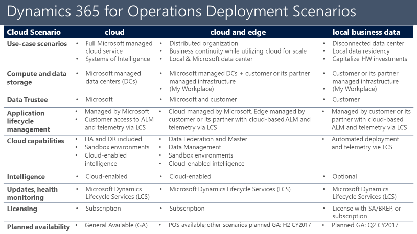 deployment scenarios of dynamics 365 for operations: cloud and edge and local business data