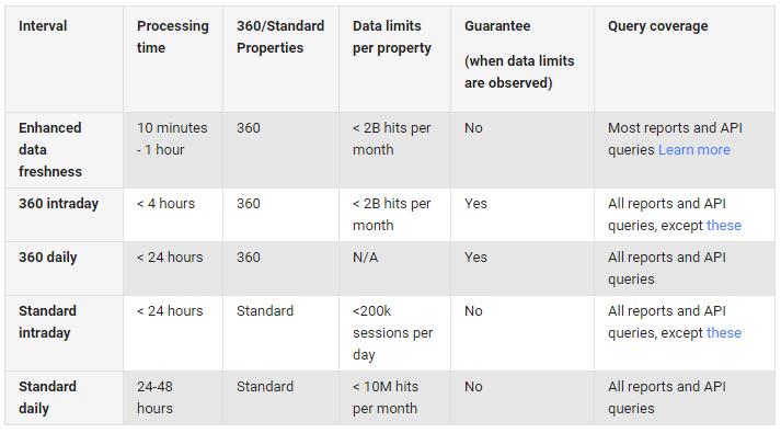 Google Analytics 360 Report Freshness Interval