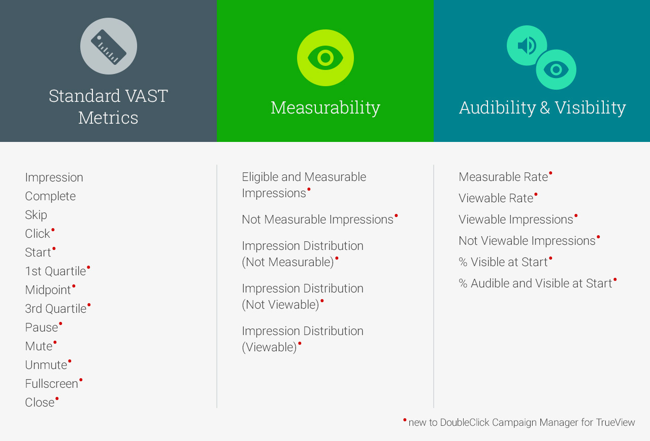 Track standard VAST metrics in Campaign Manager for TrueView ads bought in DoubleClick Bid Manager
