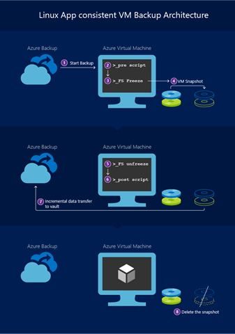 App consistent backup for Linux VMs using Azure Backup