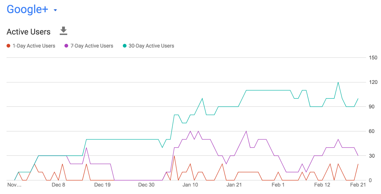 New Google+ usage metrics in G suite
