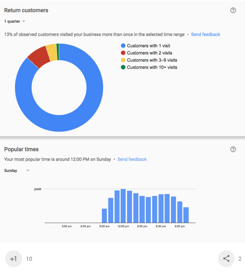 Google My Business: Popular Time and Return customers Graphs