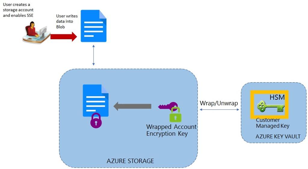 Azure Storage Service Encryption with Customer Managed Keys