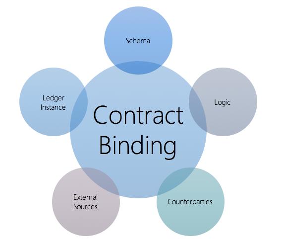Azure Enterprise Smart Contract components