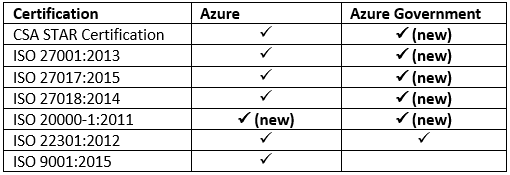 Microsoft Azure ISO and CSA certifications
