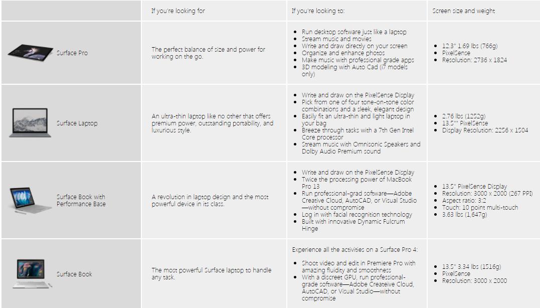 Microsoft Surface Models Chart