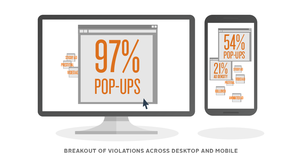 Breakout of ad violations on desktop and mobile