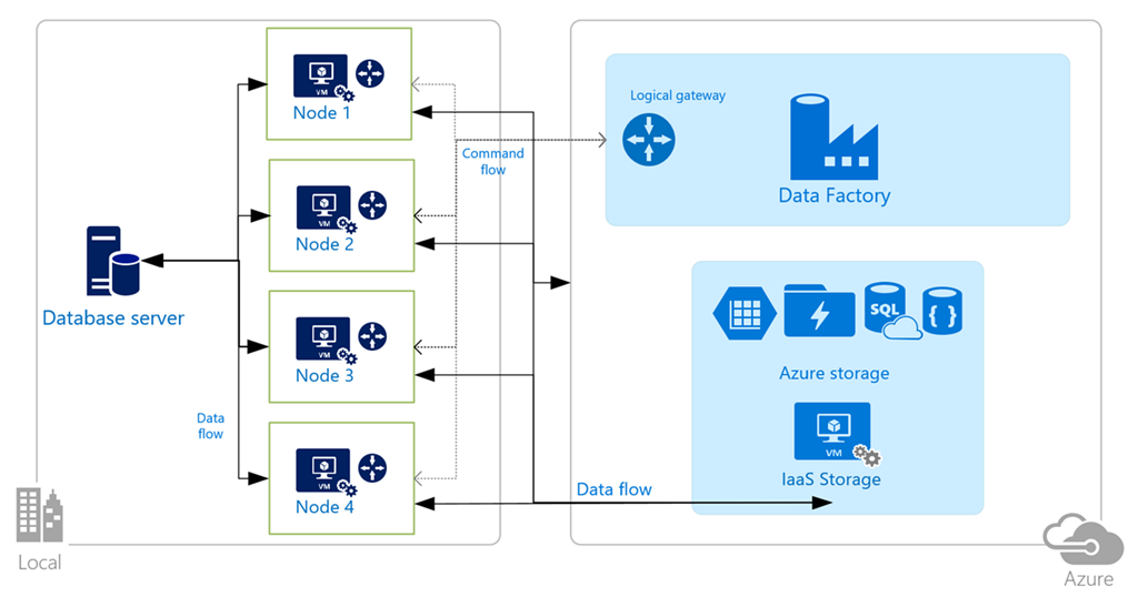 Data Management Gateway with Azure Data Factory