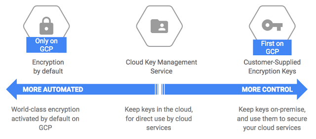 GCP encryption continuum