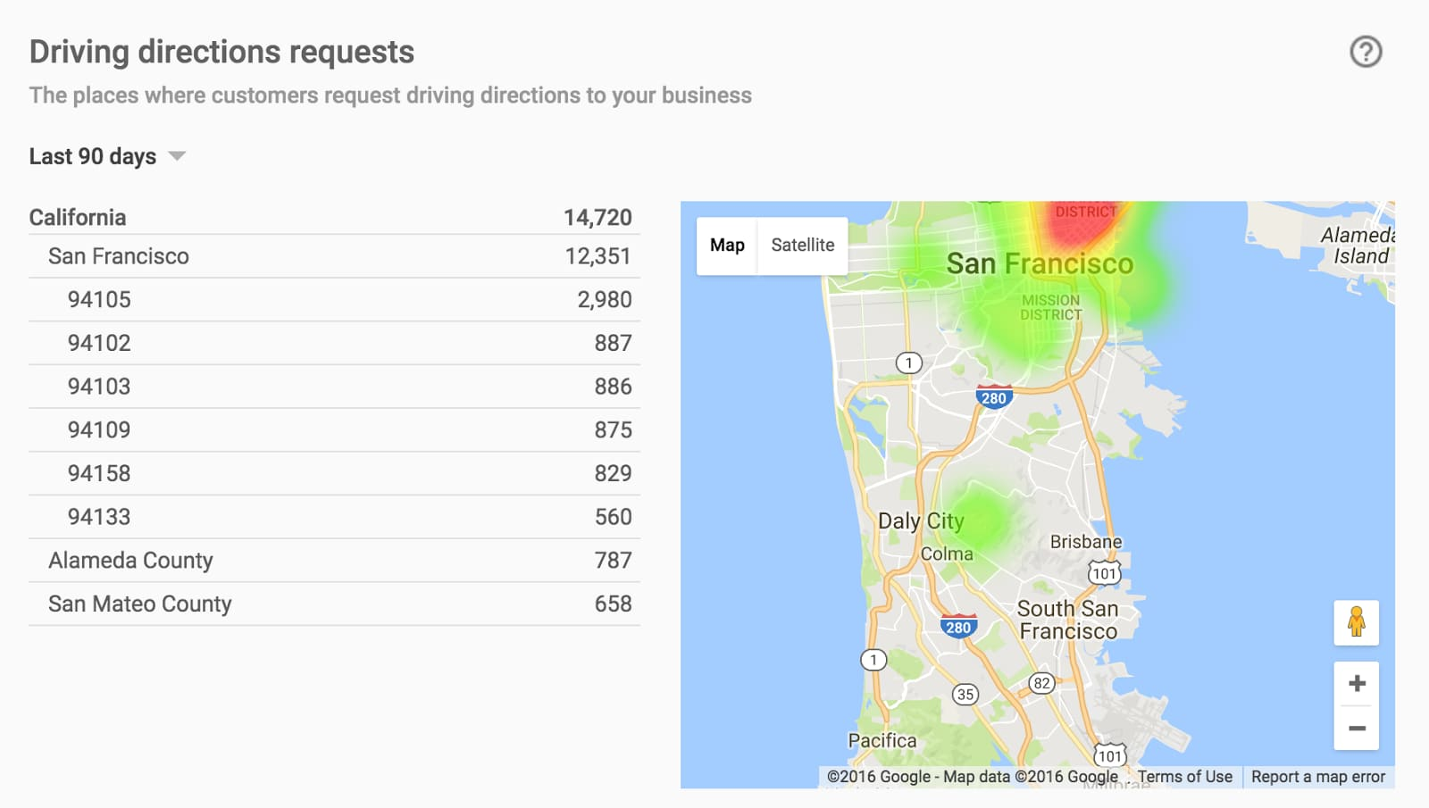 insights in the Google My Business API