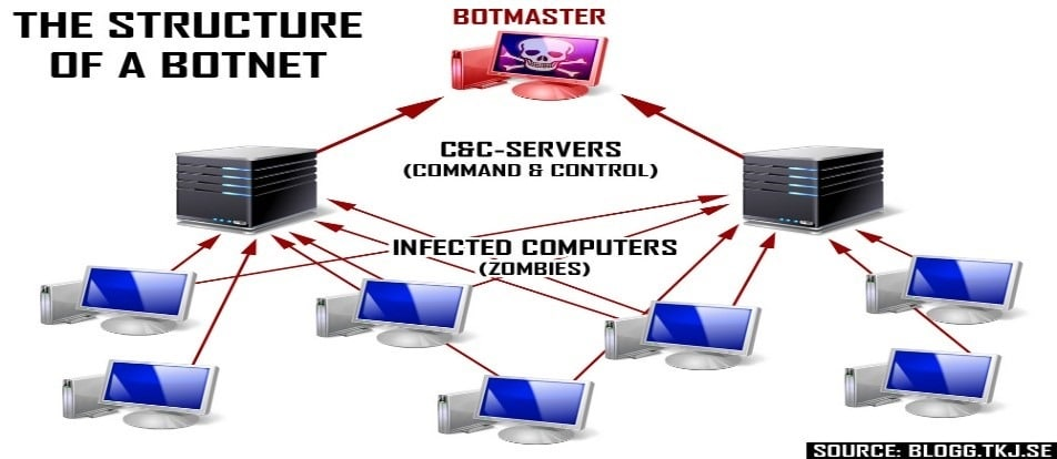 Botnets in the cloud reveals Azure Security Center