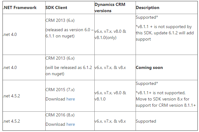 Dynamics 365 SDK Backwards Compatibility