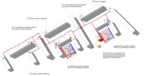 6a3ta schema del sistema energetico del quartiere