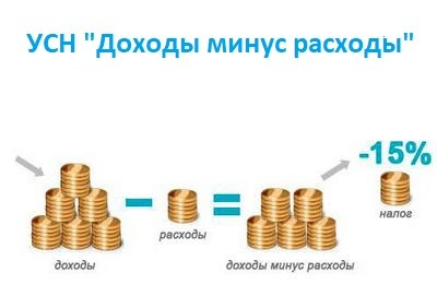 Усн 15 доходы расходы