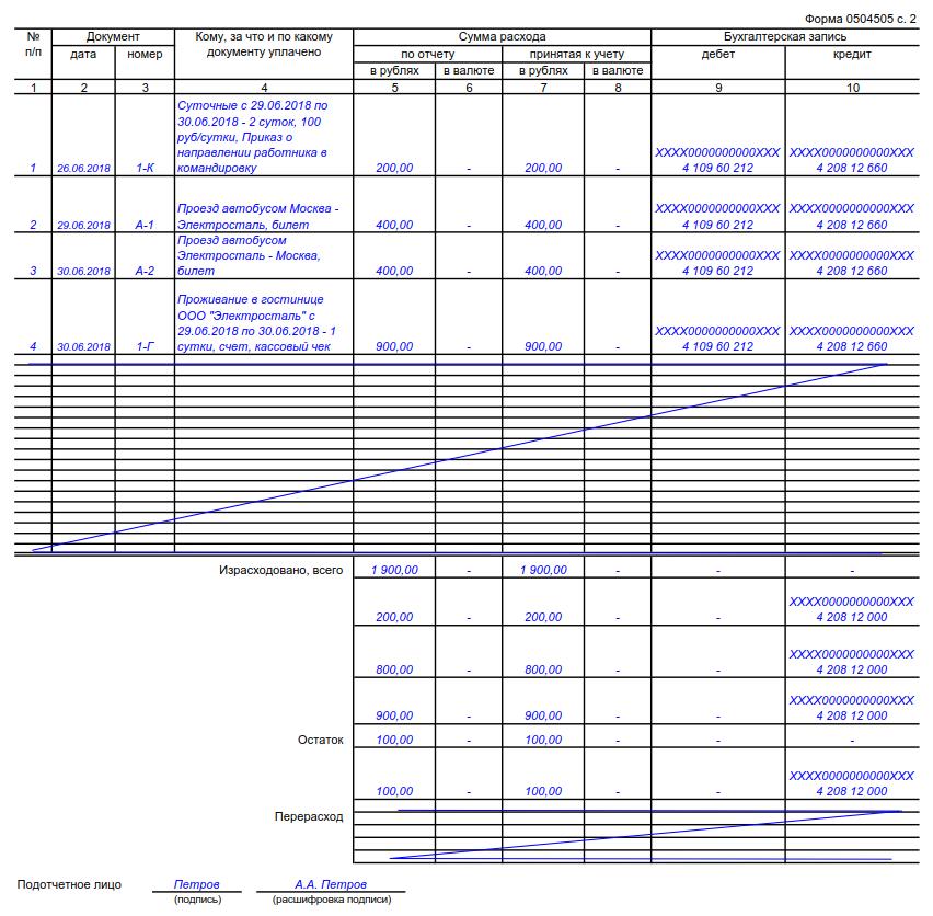 Авансовый отчет на командировочные расходы образец заполнения