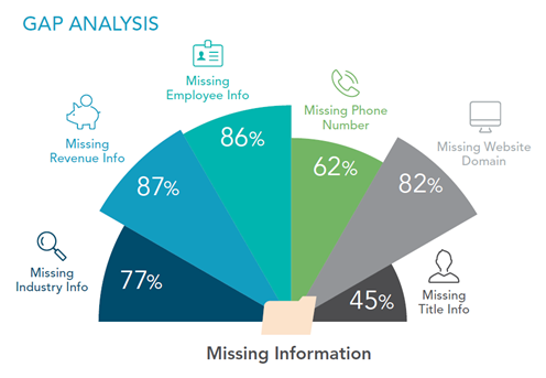 Sources of missing informaion graphic