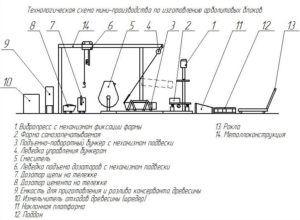 Технологическая схема мини-производства по изготовлению тепло-блоков
