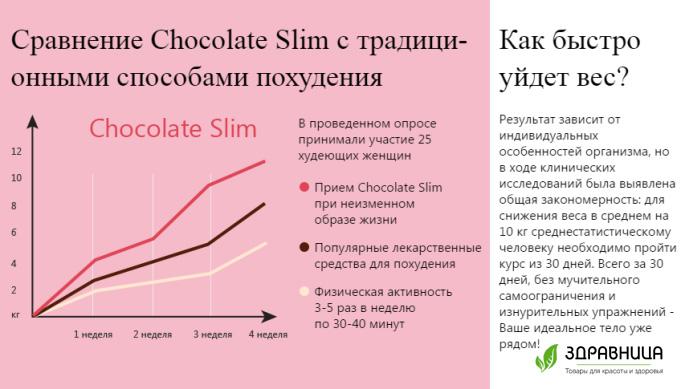 Продается ли chocolate slim в аптеках