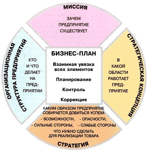 Схема бизнес-плана