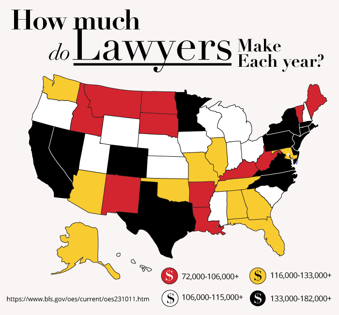 How much do lawyers make each year