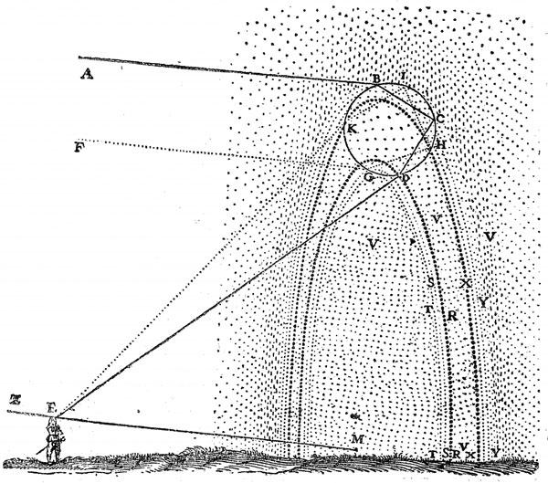 Рисунок Декарта