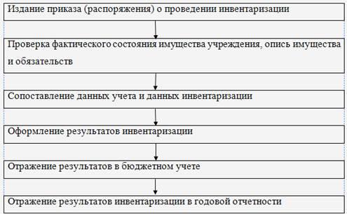Инвентаризация основных средств порядок