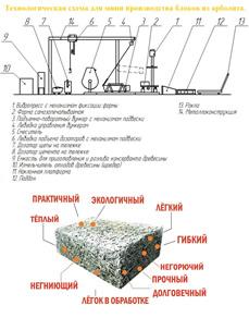 Арболитовые блоки производство оборудование