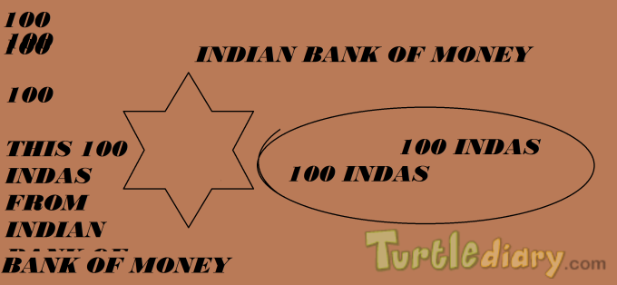 Indian Bank of Money - Design Your Own Money Contest March 2015 Submission