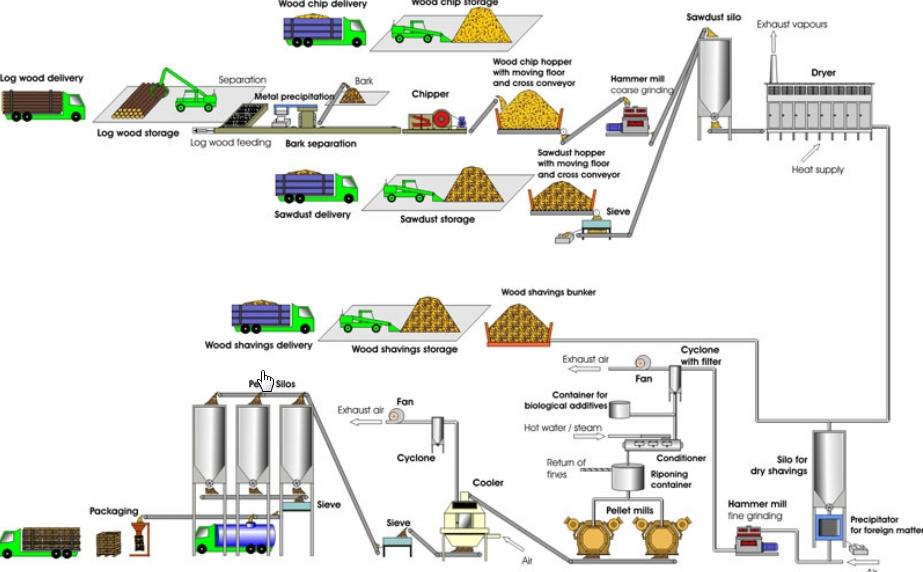 Процесс производства пеллет
