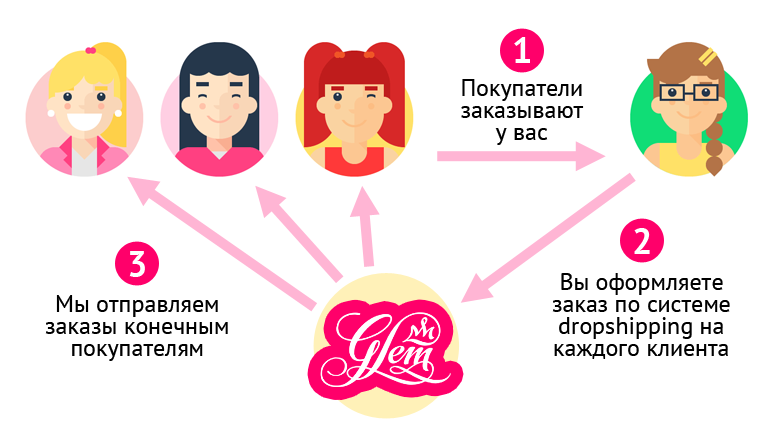 Одежда дропшиппинг украина