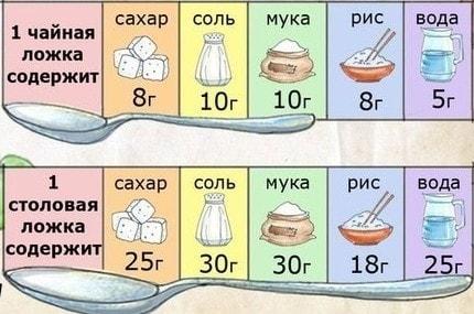 5 грамм это сколько ложек чайных